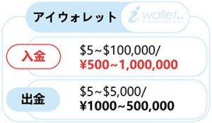 詳しく解説!アイウォレット(iWallet)での入金方法!!-0