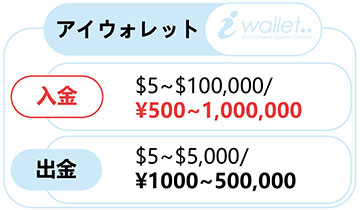 アイウォレット(iWallet)での入金方法!! ~スマホ編~-0