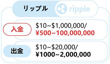 リップル(Ripple)での入金方法!! ~スマホ編~-0