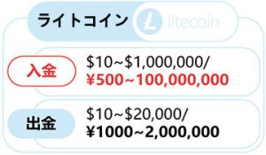 詳しく解説!ライトコイン(Litecoin)での入金方法!!-0