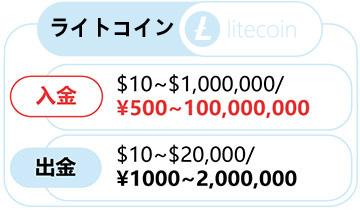 ライトコイン(Litecoin)での入金方法!! ~スマホ編~-0